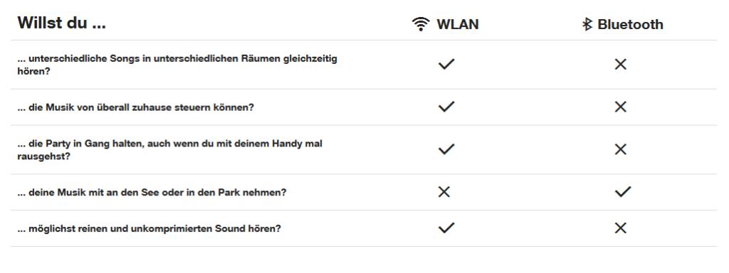 WLAN vs. Bluetooth